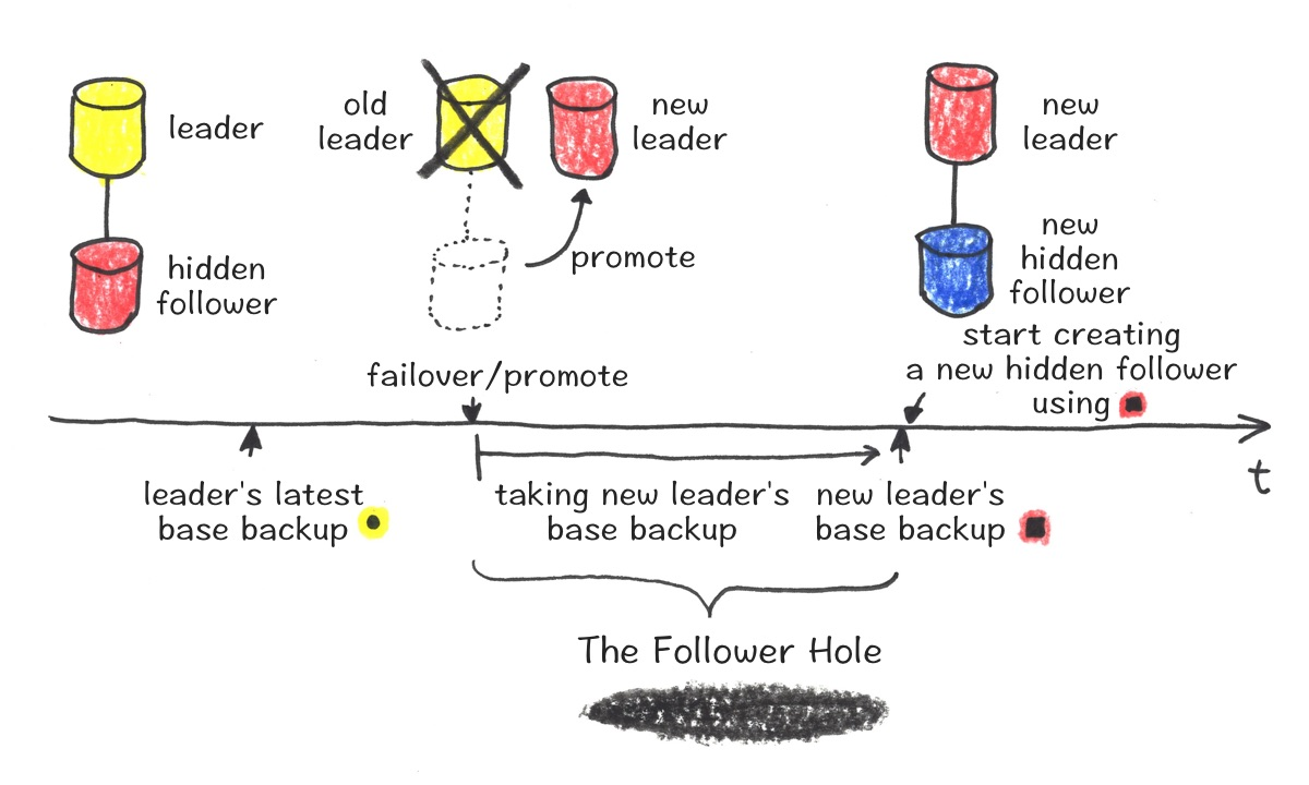 The Follower Hole